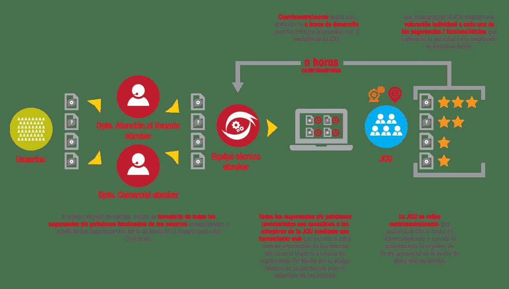 ebroker Users Advisory Board